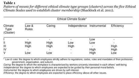 Academic OneFile - Document - Ethical climate type, self-efficacy