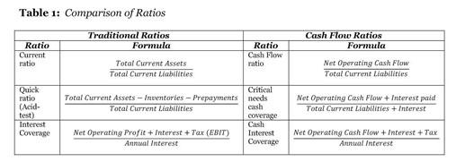 Cash flow coverage ratios