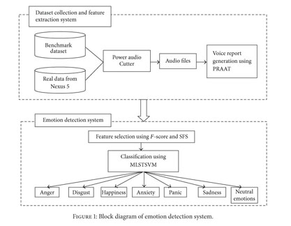 Academic OneFile - Document - An emotion detection system based on