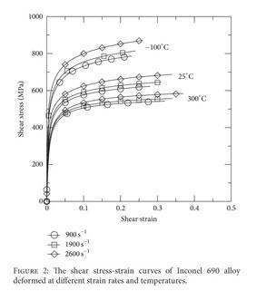 Academic OneFile - Document - Dynamic shear characteristic