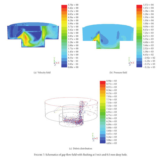 Academic OneFile - Document - Study on the Gap Flow Simulation in