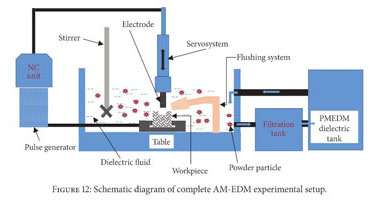 Academic OneFile - Document - A Review of Additive Mixed-Electric