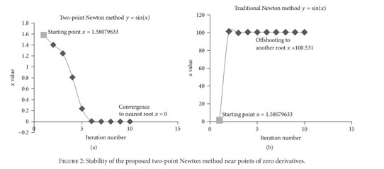 Academic OneFile - Document - A two-point Newton method