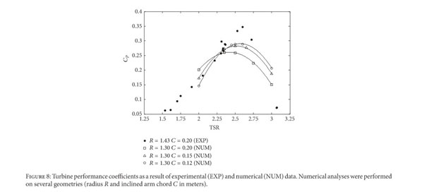 Academic Onefile Document A Numerical Study On A Vertical Axis