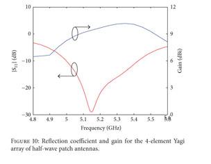 Gale Academic OneFile - Document - Yagi array of microstrip quarter