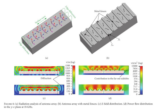 Academic OneFile - Document - Design of an Edge Slotted Waveguide