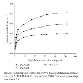 Academic OneFile - Document - Adsorption of polyvinylpyrrolidone