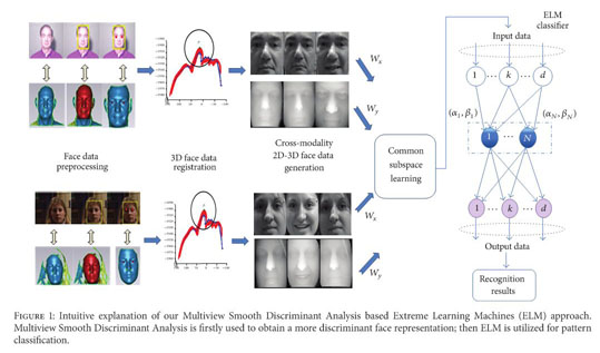 Academic OneFile - Document - Cross-modality 2D-3D face recognition