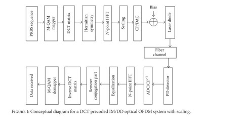 Gale Academic OneFile - Document - A scaling scheme for DCT precoded