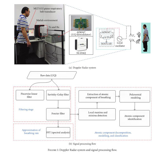 Academic OneFile - Document - Noncontact detection and analysis of