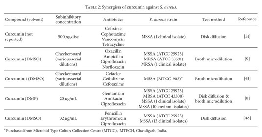 Academic OneFile - Document - Antibacterial action of curcumin