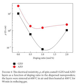 Academic onefile document a comparative study of spin coated 4 e fortunato l raniero l siva et al highly stable transparent and conducting gallium doped zinc oxide thin films for photovoltaic applications ccuart Choice Image
