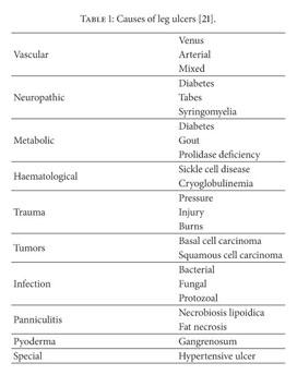 Academic OneFile - Document - Chronic leg ulcers