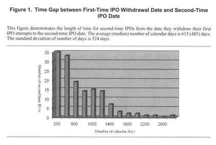average time between first and second date