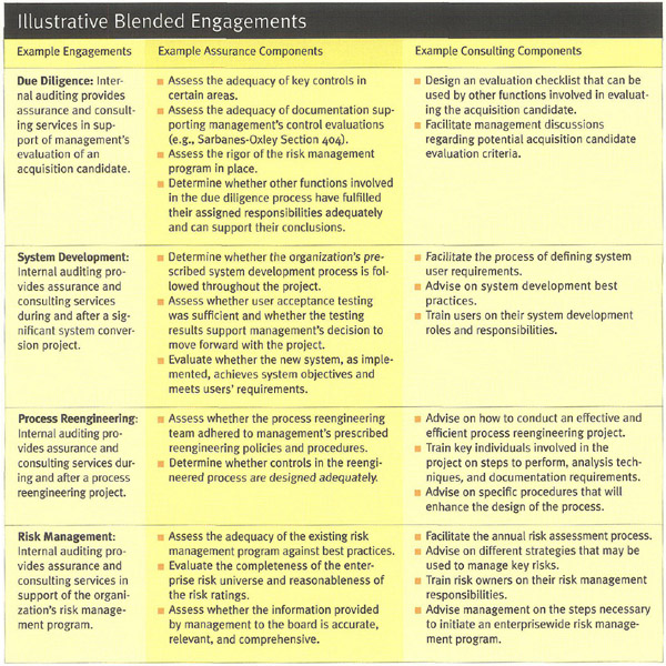 Gale Academic OneFile - Document - Blended engagements: combining