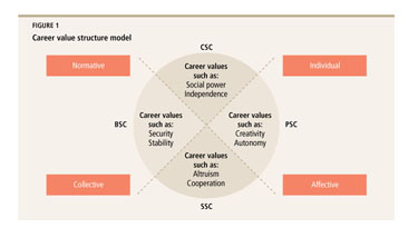 Academic OneFile - Document - Revisiting the career anchor model: a