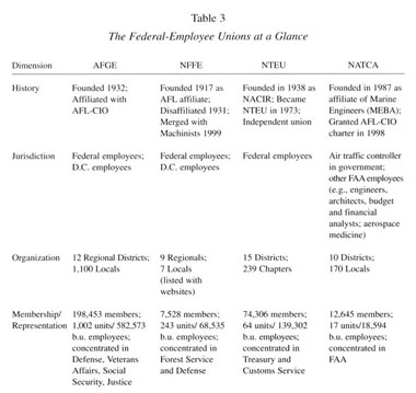 Academic Onefile Document Federal Sector Unions Current Status