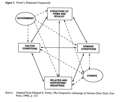 porters diamond in a mexican context Porter's (1990) 'competitive advantage of nations' was heralded on  'porter's  diamond in a mexican context', management international review, 2, 41-54.