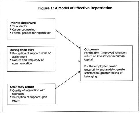 what is expatriation and repatriation