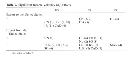 The effects of real exchange rate risk on international trade начать зарабатывать биткоин