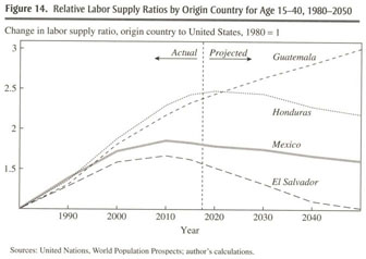 regulating low skilled immigration in the united states hanson gordon h