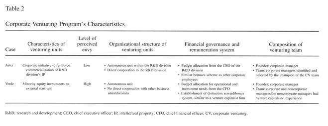 Corporate entrepreneurship thesis