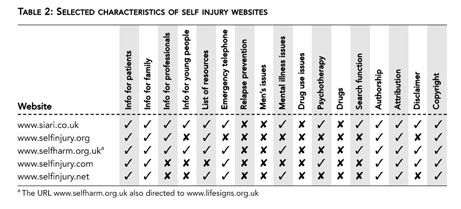 When can I find credible statistics on self-injury?