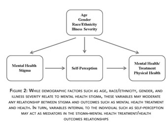 Academic Onefile Document Mental Health Stigma Update A Review