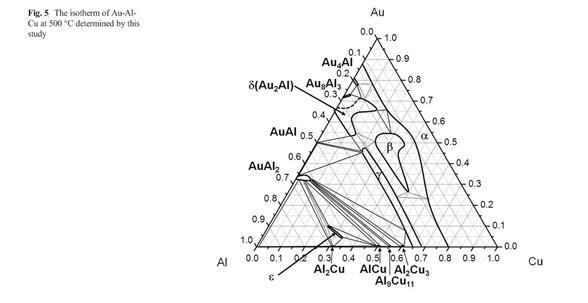 Academic Onefile Document Phase Diagram Of Au Al Cu At 500degreesc