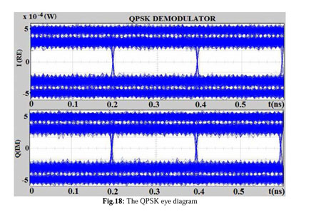 Academic onefile document modeling of the psk utilization at 15 r roka f certik simulation and analysis of the signal transmission in the optical transmission medium simultech 2015 scitepress p 219 226 ccuart Image collections