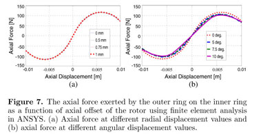 Gale Academic OneFile - Document - Analysis of radial magnetized