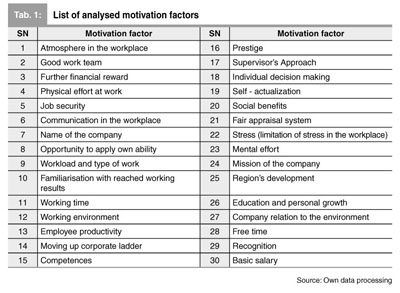 Gale Academic OneFile - Document - Changes of employee motivation of