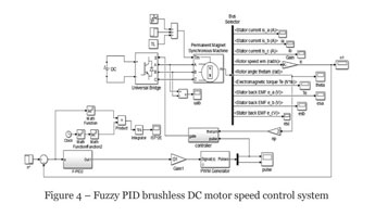 Academic OneFile - Document - Research on fuzzy PID control strategy