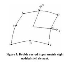 Academic OneFile - Document - Nonlinearanalysis of composite plate