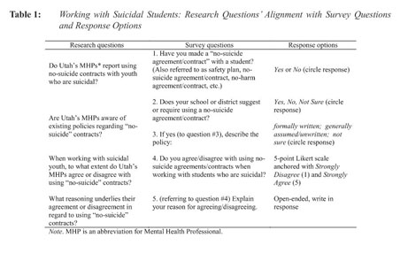 research questions about suicide