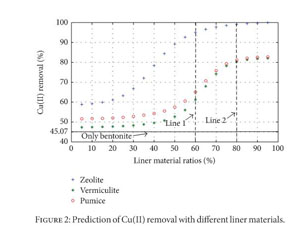 ZI 4WGI 2013 ANN00 IDSI 1532 2 academic onefile document prediction of heavy metal removal by  at gsmx.co