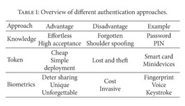 Academic OneFile - Document - A survey of keystroke dynamics biometrics