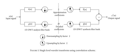 Academic OneFile - Document - An evolved wavelet library based on