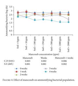 Academic OneFile - Document - Impact of fungicide mancozeb at