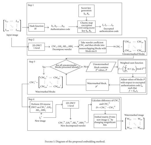 Academic OneFile - Document - Two-layer fragile watermarking method