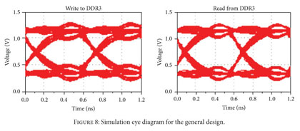 Academic onefile document reflection reduction on ddr3 high due to proper selection of via parameters in the signals optimization the characteristic impedance of the transmission line achieves matching ccuart Image collections