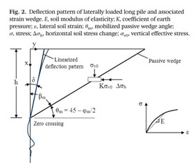 Gale Academic OneFile - Document - Nonlinear cyclic behavior of