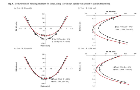 Academic onefile document scaled physical and numerical however the effect of soil density was more pro nounced in the vertical soil pressure on the top slab than the horizontal soil pressure on the side wall ccuart Images