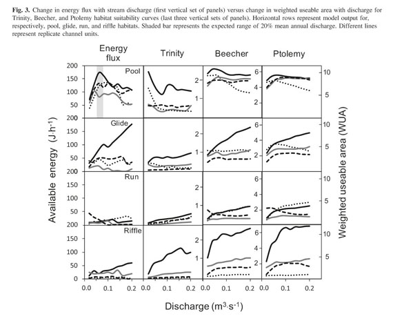 Academic OneFile - Document - Modelling available habitat versus