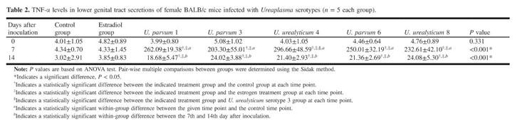 Academic OneFile - Document - Pathogenicity of Ureaplasma