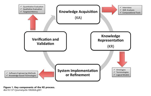 Academic OneFile - Document - Chapter 1: biomedical knowledge