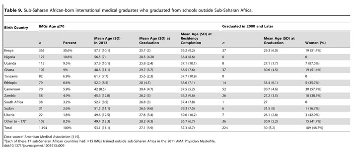 Academic OneFile - Document - Physician emigration from sub-Saharan