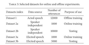 Gale Academic OneFile - Document - Practical speech emotion