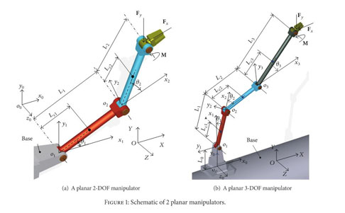 Academic Onefile Document Nonlinear Dynamics Of Controlled