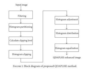 Academic onefile document quadrant dynamic with automatic depending on the clipping level in each subhistogram histogram clipping is performed using 5 ccuart Gallery